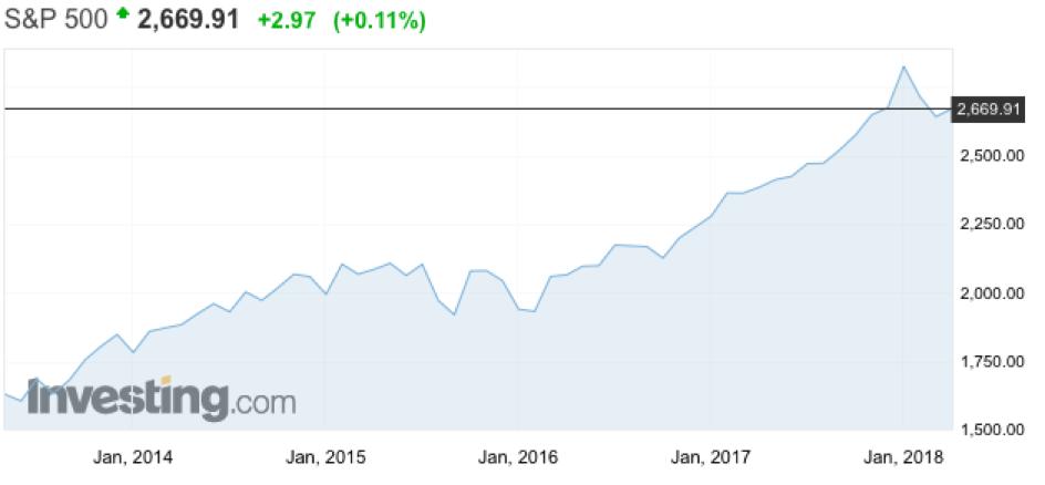 Prognoza euro dolara na dziś opcje binarne