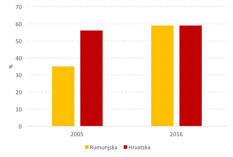 Sada je i službeno da je Rumunjska sustigla Hrvatsku